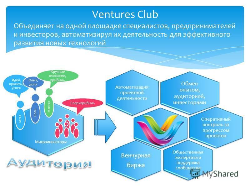 Ventures Club Обмен опытом, аудиторией, инвесторами Автоматизация проектной деятельности Общественная экспертиза и поддержка сообщества Оперативный контроль за прогрессом проектов Венчурная биржа Автор Идеи, проекты, успех Спец Опыт, доля инвестор Кр