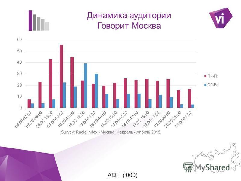 ` AQH (000) Динамика аудитории Говорит Москва