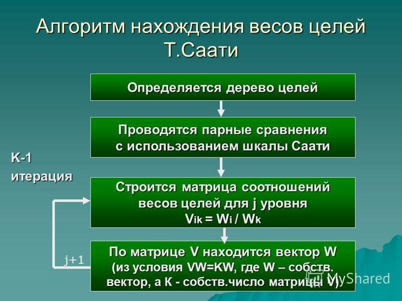 Алгоритм нахождения весов целей Т.Саати Определяется дерево целей Проводятся парные сравнения с использованием шкалы Саати Строится матрица соотношений весов целей для j уровня V ik = W i / W k По матрице V находится вектор W (из условия VW=KW, где W