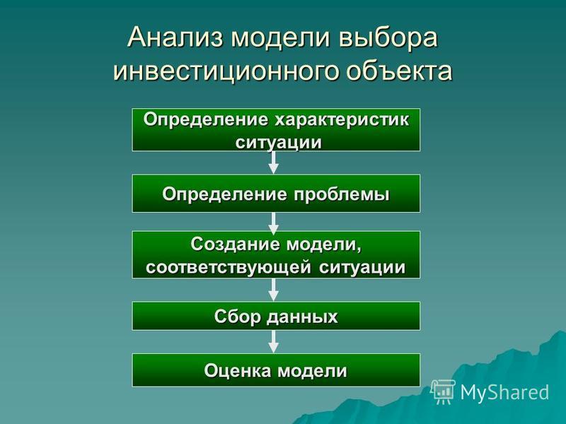 Анализ модели выбора инвестиционного объекта Определение характеристик ситуации ситуации Определение проблемы Создание модели, соответствующей ситуации Сбор данных Оценка модели