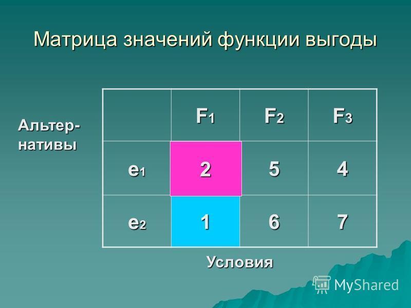 Матрица значений функции выгоды F1F1F1F1 F2F2F2F2 F3F3F3F3 e1e1e1e1254 e2e2e2e2167 Условия Альтер- нативы 2