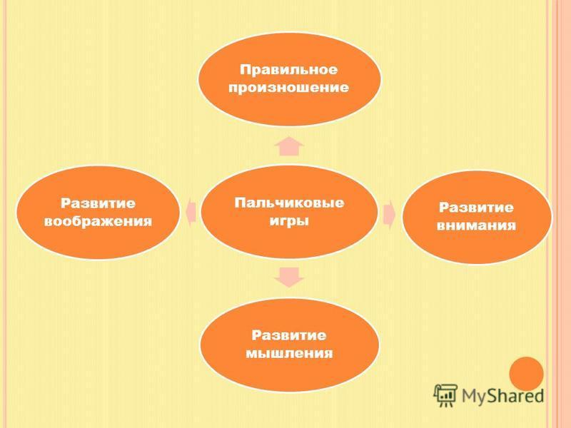 Пальчиковые игры Правильное произношение Развитие внимания Развитие мышления Развитие воображения