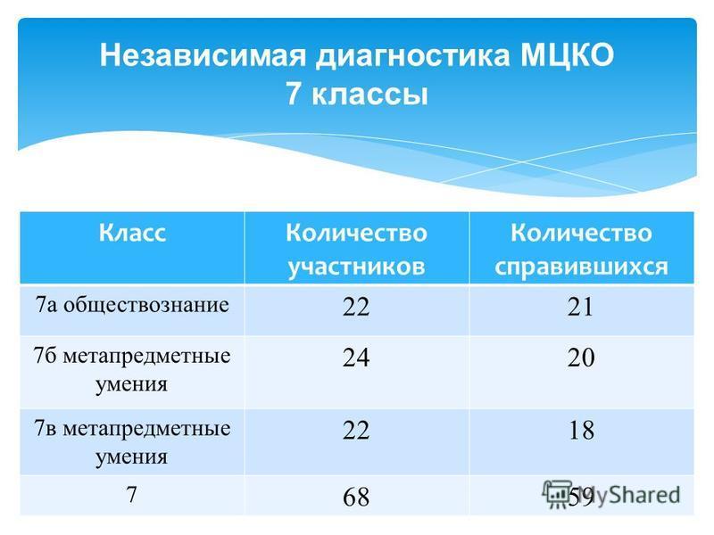 Независимая диагностика МЦКО 7 классы Класс Количество участников Количество справившихся 7 а обществознаниме 2221 7 б метапредметные умения 2420 7 в метапредметные умения 2218 7 6859