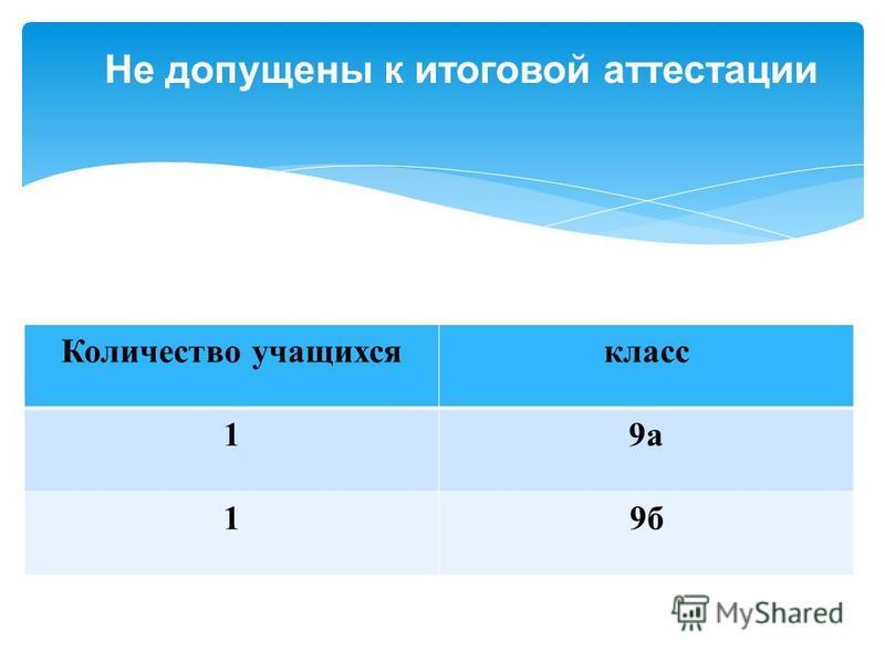 Не допущены к итоговой аттестации Количество учащихся класс 19 а 19 б