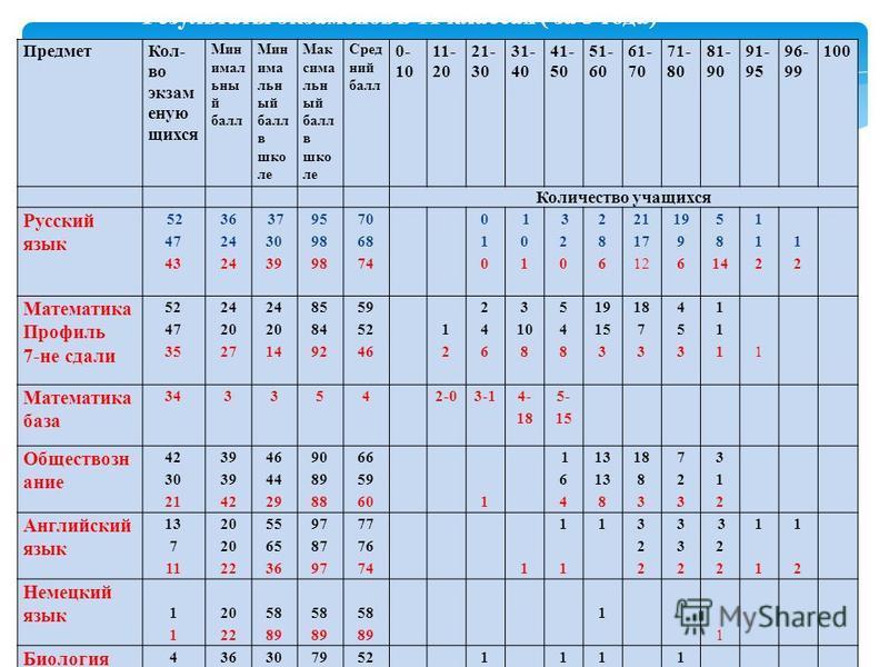 Результаты экзаменов в 11 классах ( за 3 года) Предмет Кол- во экзамену ю щихся Мин имал ьны й балл Мин има льн ый балл в школе Мак сима льн ый балл в школе Сред ний балл 0- 10 11- 20 21- 30 31- 40 41- 50 51- 60 61- 70 71- 80 81- 90 91- 95 96- 99 100