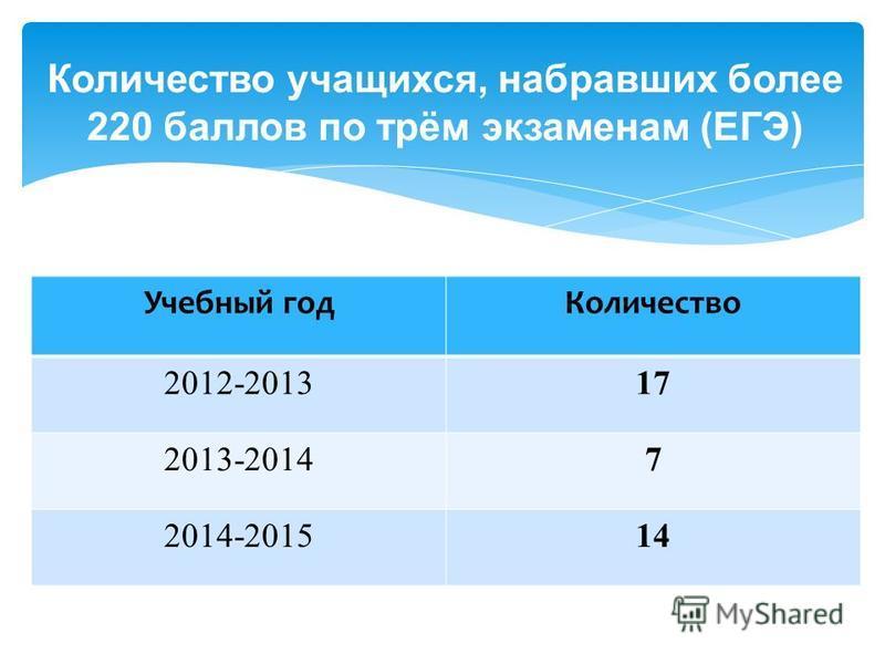 Учебный год Количество 2012-201317 2013-20147 2014-201514 Количество учащихся, набравших более 220 баллов по трём экзаменам (ЕГЭ)