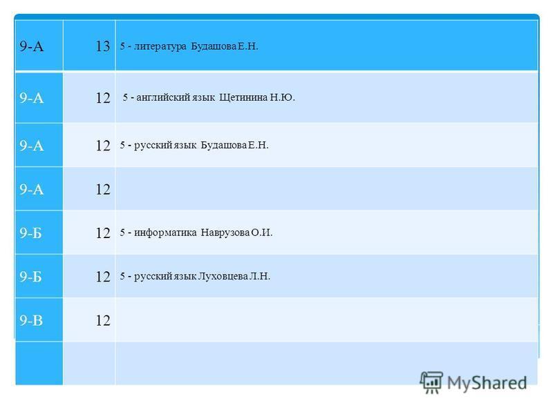 9-А13 5 - литература Будашова Е.Н. 9-А12 5 - английский язык Щетинина Н.Ю. 9-А12 5 - русский язык Будашова Е.Н. 9-А12 9-Б12 5 - информатика Наврузова О.И. 9-Б12 5 - русский язык Луховцева Л.Н. 9-В12