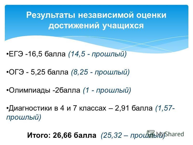 Результаты независимой оценки достижений учащихся ЕГЭ -16,5 балла (14,5 - прошлый) ОГЭ - 5,25 балла (8,25 - прошлый) Олимпиады -2 балла (1 - прошлый) Диагностики в 4 и 7 классах – 2,91 балла (1,57- прошлый) Итого: 26,66 балла (25,32 – прошлый)