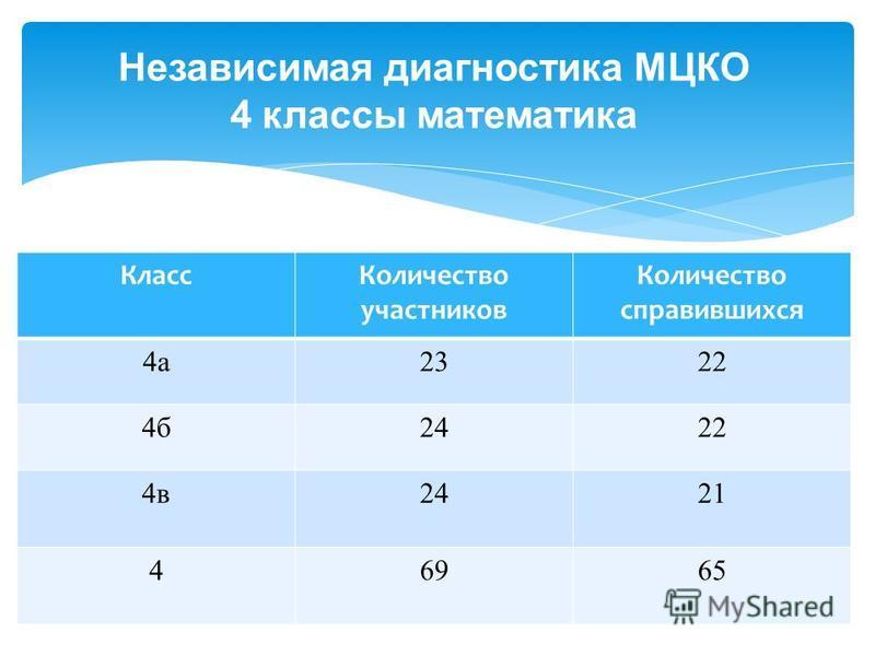 Независимая диагностика МЦКО 4 классы математика Класс Количество участников Количество справившихся 4 а 2322 4 б 2422 4 в 2421 46965