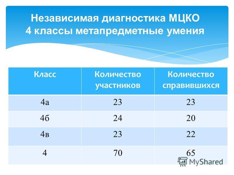 Независимая диагностика МЦКО 4 классы метапредметные умения Класс Количество участников Количество справившихся 4 а 23 4 б 2420 4 в 2322 47065