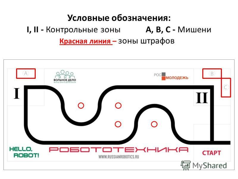 Условные обозначения: I, II - Контрольные зоныA, B, С - Мишени Красная линия – зоны штрафов I II