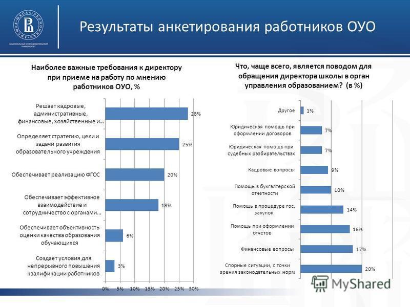 Результаты анкетирования работников ОУО