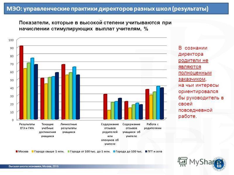 МЭО: управленческие практики директоров разных школ (результаты) Высшая школа экономики, Москва, 2015 Показатели, которые в высокой степени учитываются при начислении стимулирующих выплат учителям, % В сознании директора родители не являются полноцен