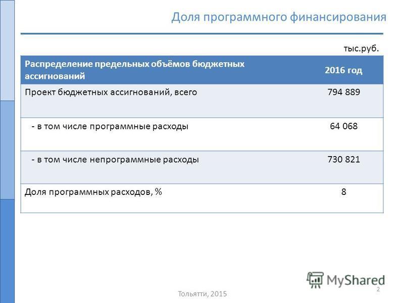 Тольятти, 2015 2 Распределение предельных объёмов бюджетных ассигнований 2016 год Проект бюджетных ассигнований, всего 794 889 - в том числе программные расходы 64 068 - в том числе непрограммные расходы 730 821 Доля программных расходов, %8 Доля про