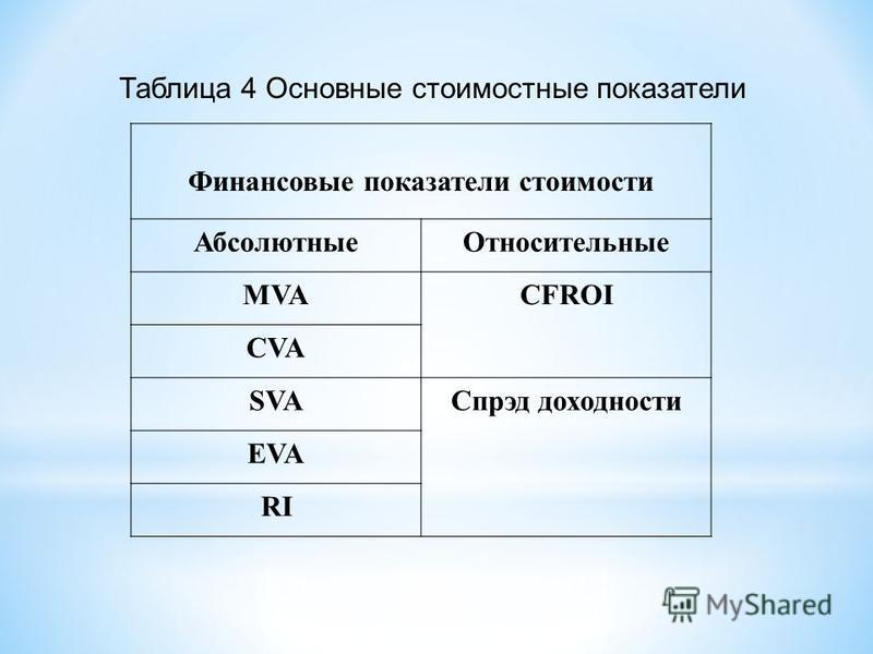 Таблица 4 Основные стоимостные показатели Финансовые показатели стоимости Абсолютные Относительные MVACFROI CVA SVAСпрэд доходности EVA RI