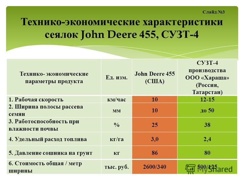 Технико- экономические параметры продукта Ед. изм. John Deere 455 (США) СУЗТ-4 производства ООО «Хараша» (Россия, Татарстан) 1. Рабочая скорость км/час 1012-15 2. Ширина полосы рассева семян мм 10 до 50 3. Работоспособность при влажности почвы %2538