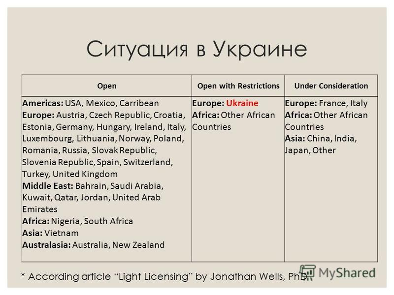 Ситуация в Украине OpenOpen with RestrictionsUnder Consideration Americas: USA, Mexico, Carribean Europe: Austria, Czech Republic, Croatia, Estonia, Germany, Hungary, Ireland, Italy, Luxembourg, Lithuania, Norway, Poland, Romania, Russia, Slovak Repu