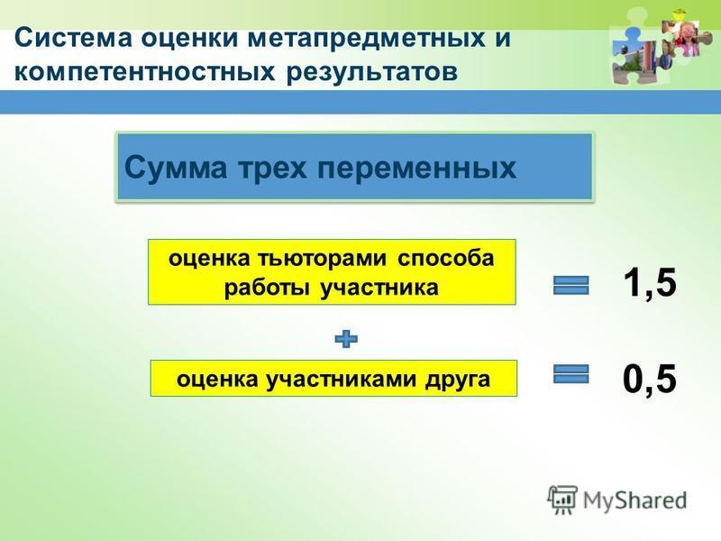 Система оценки метапредметных и компетентностных результатов Сумма трех переменных оценка тьюторами способа работы участника оценка участниками друга 1,5 0,5