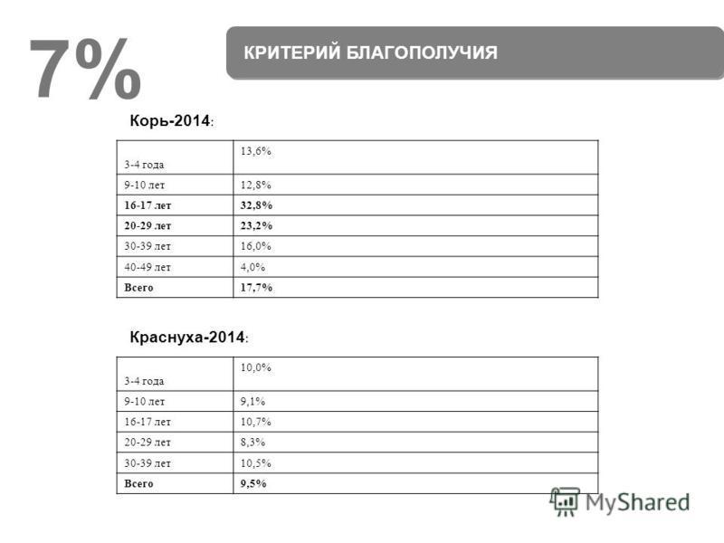 Корь-2014 : 3-4 года 13,6% 9-10 лет 12,8% 16-17 лет 32,8% 20-29 лет 23,2% 30-39 лет 16,0% 40-49 лет 4,0% Всего 17,7% Краснуха-2014 : 3-4 года 10,0% 9-10 лет 9,1% 16-17 лет 10,7% 20-29 лет 8,3% 30-39 лет 10,5% Всего 9,5% КРИТЕРИЙ БЛАГОПОЛУЧИЯ 7%