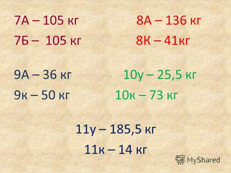 7А – 105 кг 8А – 136 кг 7Б – 105 кг 8К – 41 кг 9А – 36 кг 10 у – 25,5 кг 9 к – 50 кг 10 к – 73 кг 11 у – 185,5 кг 11 к – 14 кг