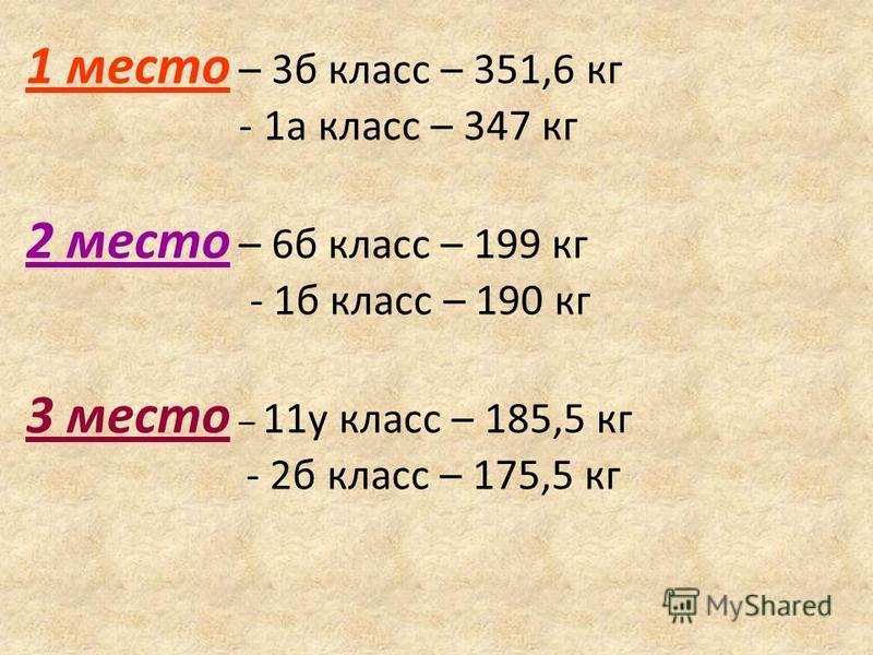 1 место – 3 б класс – 351,6 кг - 1 а класс – 347 кг 2 место – 6 б класс – 199 кг - 1 б класс – 190 кг 3 место – 11 у класс – 185,5 кг - 2 б класс – 175,5 кг