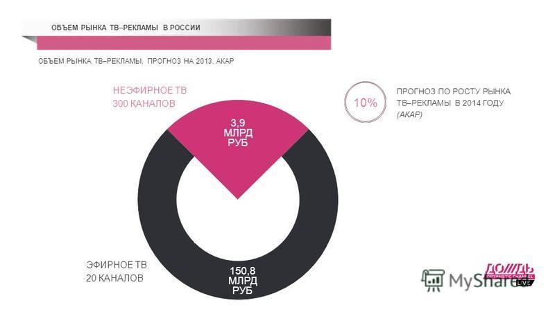 ОБЪЕМ РЫНКА ТВ–РЕКЛАМЫ В РОССИИ ЭФИРНОЕ ТВ ПРОГНОЗ ПО РОСТУ РЫНКА ТВ–РЕКЛАМЫ В 2014 ГОДУ (АКАР) 10% ОБЪЕМ РЫНКА ТВ–РЕКЛАМЫ, ПРОГНОЗ НА 2013, АКАР НЕЭФИРНОЕ ТВ 300 КАНАЛОВ 20 КАНАЛОВ 3,9 МЛРД РУБ 150,8 МЛРД РУБ