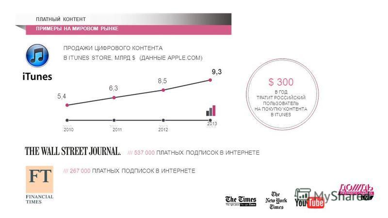 ПЛАТНЫЙ КОНТЕНТ ПРИМЕРЫ НА МИРОВОМ РЫНКЕ /// 537 000 ПЛАТНЫХ ПОДПИСОК В ИНТЕРНЕТЕ /// 267 000 ПЛАТНЫХ ПОДПИСОК В ИНТЕРНЕТЕ 201020112012 2013 5,4 6,3 8,5 9,3 ПРОДАЖИ ЦИФРОВОГО КОНТЕНТА В ITUNES STORE, МЛРД $ (ДАННЫЕ APPLE.COM) $ 300 В ГОД ТРАТИТ РОССИ