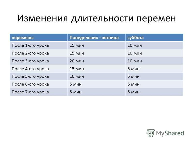 Изменения длительности перемен перемены Понедельник - пятница суббота После 1-ого урока 15 мин 10 мин После 2-ого урока 15 мин 10 мин После 3-ого урока 20 мин 10 мин После 4-ого урока 15 мин 5 мин После 5-ого урока 10 мин 5 мин После 6-ого урока 5 ми