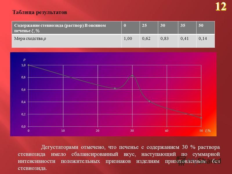 Таблица результатов 025303550 1,000,620,830,410,14 Дегустаторами отмечено, что печенье с содержанием 30 % раствора стевиозида имело сбалансированный вкус, наступающий по суммарной интенсивности положительных признаков изделиям приготовленным без стев
