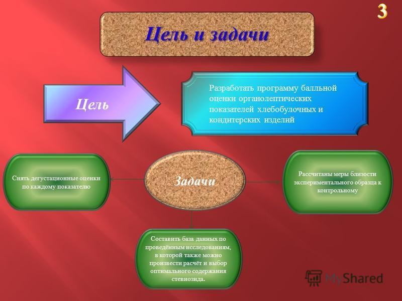 . Цель и задачи Цель Разработать программу балльной оценки органолептических показателей хлебобулочных и кондитерских изделий Задачи Составить база данных по проведённым исследованиям, в которой также можно произвести расчёт и выбор оптимального соде