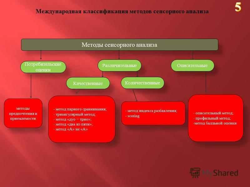 Международная классификация методов сенсорного анализа Методы сенсорного анализа Потребительские оценки методы предпочтения и приемлемости - метод парного сравнивания; - триангулярный метод; - метод «дуо трио»; - метод «два из пяти»; - метод «А» не «
