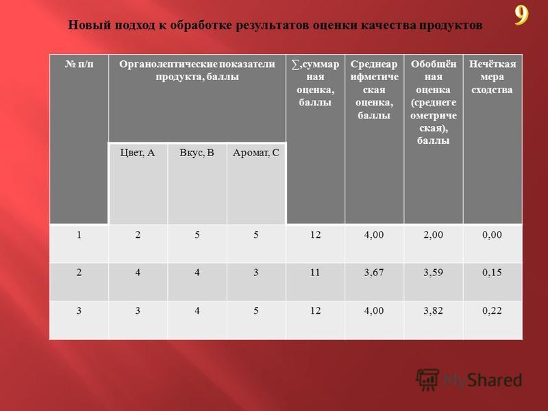 Новый подход к обработке результатов оценки качества продуктов п/п п/п Органолептические показатели продукта, баллы, суммарная оценка, баллы Среднеар ифметиче ская оценка, баллы Обобщён ная оценка ( среднегеометрическая ), баллы Нечёткая мера сходств
