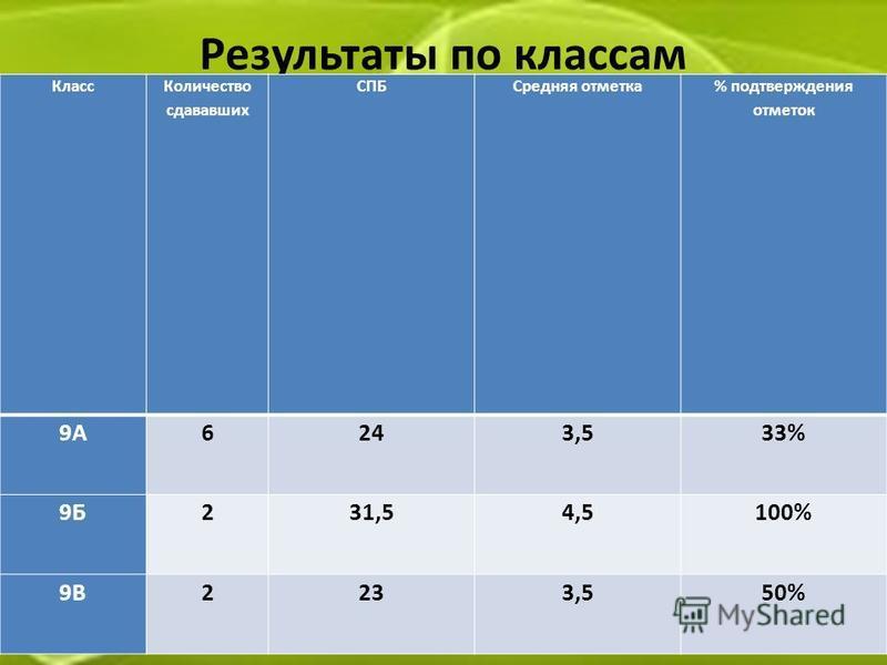 Результаты по классам Класс Количество слававшик СПБСредняя отметка % подтверждения отметок 9А6243,533% 9Б231,54,5100% 9В2233,550%
