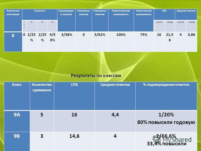 Количество участников Получено Подтвержден ы отметки Понижены отметки Повышены отметки Количественная успеваемость Качественная успеваемость СПБСредняя отметка «2»«2» «3»«4»«5» школа город школа город 8 02/25 % 4/5 0% 3/38%05/62%100%75%1621,5 6 43,86