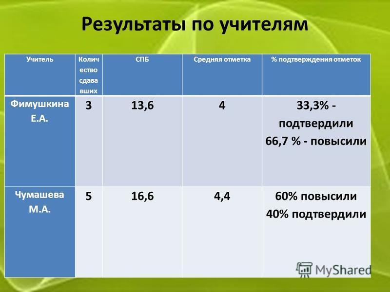 Результаты по учителям Учитель Колич ество слава вшик СПБСредняя отметка% подтверждения отметок Фимушкина Е.А. 313,64 33,3% - подтвердили 66,7 % - повысили Чумашева М.А. 516,64,460% повысили 40% подтвердили
