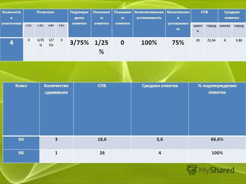 Количеств о участников Получено Подтверж дены отметки Понижен ы отметки Повышен ы отметки Количественная успеваемость Качественна я успеваемость СПБ Средняя отметка «2»«3»«4»«5» школ а город школа город 4 01/25 % 3/7 5% 0 1/25 % 0100%75% 2021,5643,86