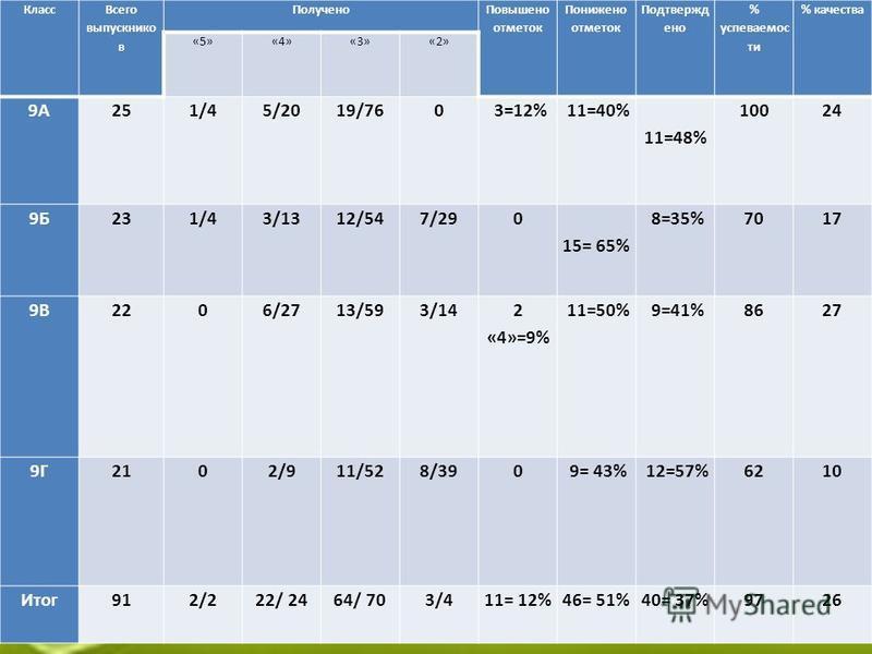 Математика (учитель Т.А.Краскова ) Класс Всего выпускников Получено Повышено отметок Понижено отметок Подтвержд ено % успеваемости % качества «5»«4»«3»«2» 9А251/45/2019/760 3=12% 11=40% 11=48% 10024 9Б231/43/1312/547/290 15= 65% 8=35%7017 9В2206/2713