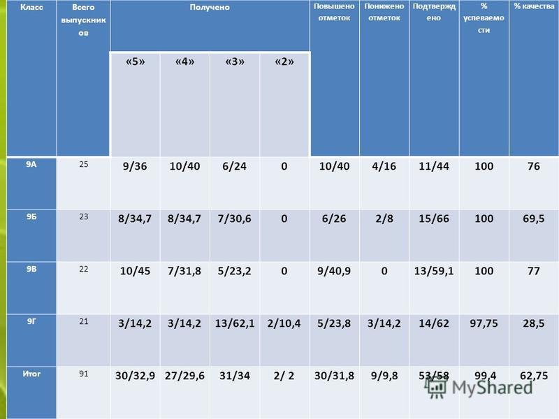 Класс Всего выпускник ов Получено Повышено отметок Понижено отметок Подтвержд ено % успеваемости % качества «5»«4»«3»«2» 9А25 9/3610/406/24010/404/1611/4410076 9Б23 8/34,7 7/30,606/262/815/6610069,5 9В22 10/457/31,85/23,209/40,9013/59,110077 9Г21 3/1