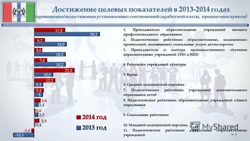 Достижение целевых показателей в 2013-2014 годах (превышение/недостижение установленных соотношений заработной платы, процентные пункты ) 3