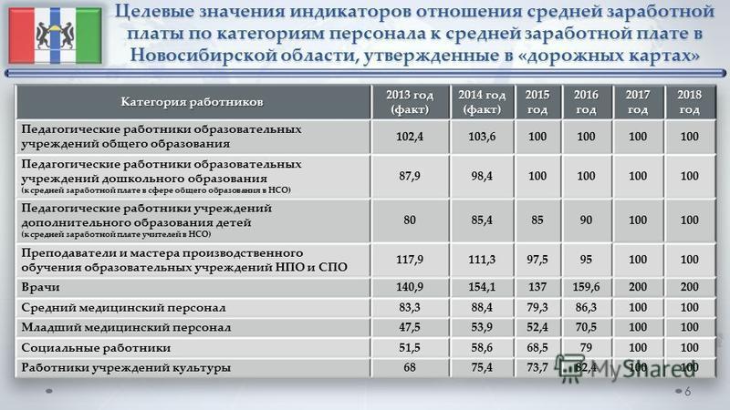 Целевые значения индикаторов отношения средней заработной платы по категориям персонала к средней заработной плате в Новосибирской области, утвержденные в «дорожных картах» 6