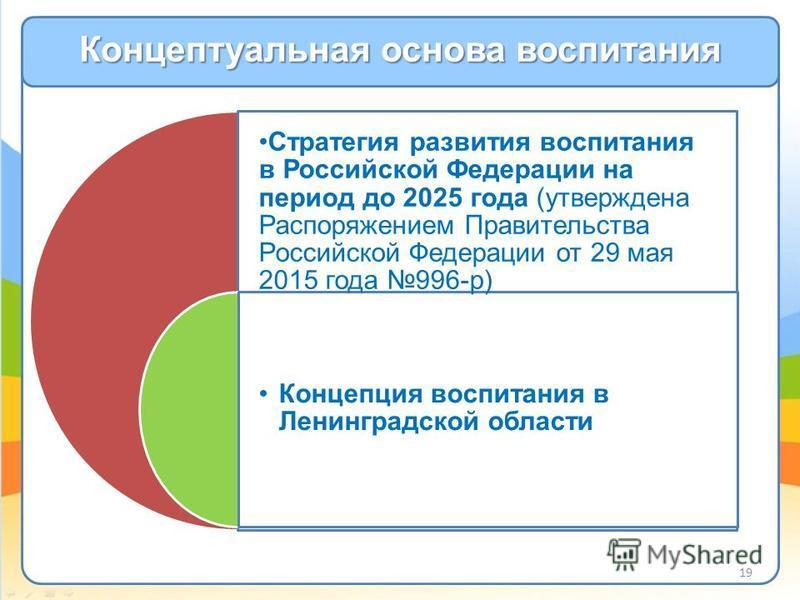 Концептуальная основа воспитания Стратегия развития воспитания в Российской Федерации на период до 2025 года (утверждена Распоряжением Правительства Российской Федерации от 29 мая 2015 года 996-р) Концепция воспитания в Ленинградской области 19
