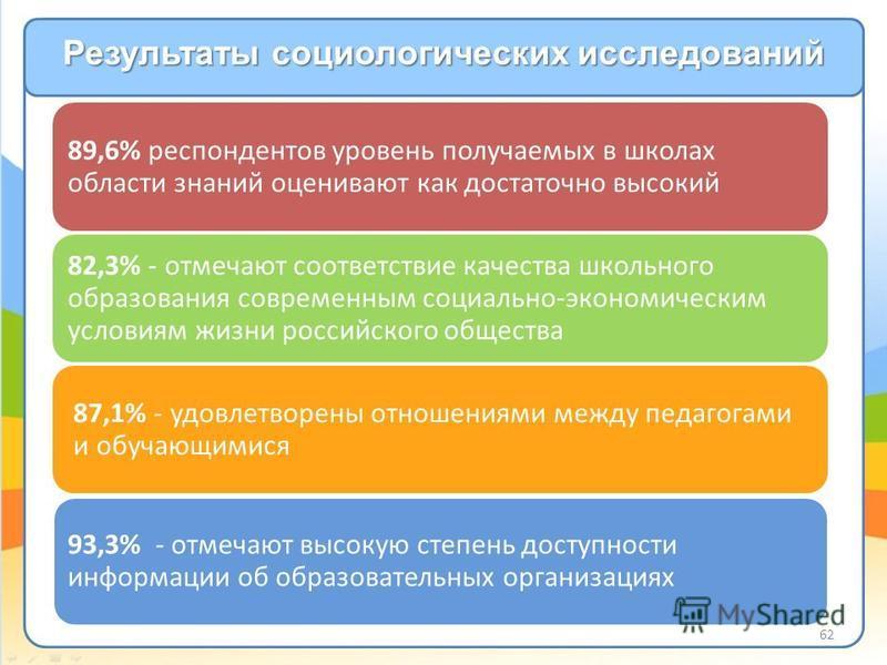 89,6% респондентов уровень получаемых в школах области знаний оценивают как достаточно высокий 82,3% - отмечают соответствие качества школьного образования современным социально-экономическим условиям жизни российского общества 87,1% - удовлетворены