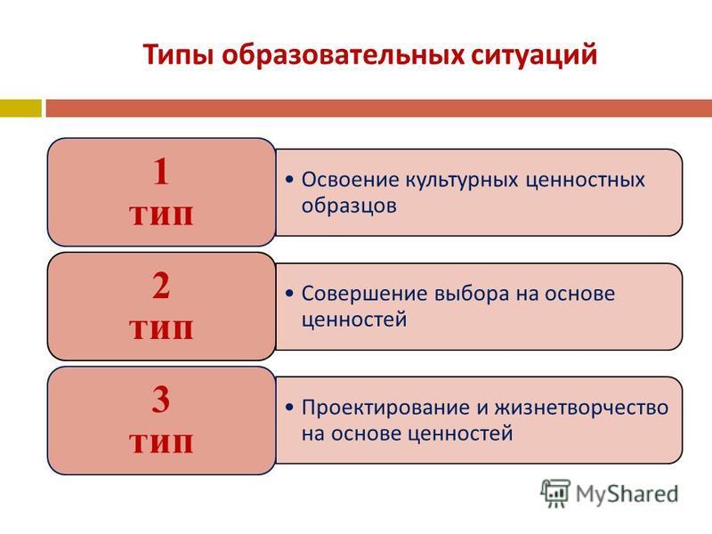 Типы образовательных ситуаций Освоение культурных ценностных образцов 1 тип Совершение выбора на основе ценностей 2 тип Проектирование и жизнетворчество на основе ценностей 3 тип