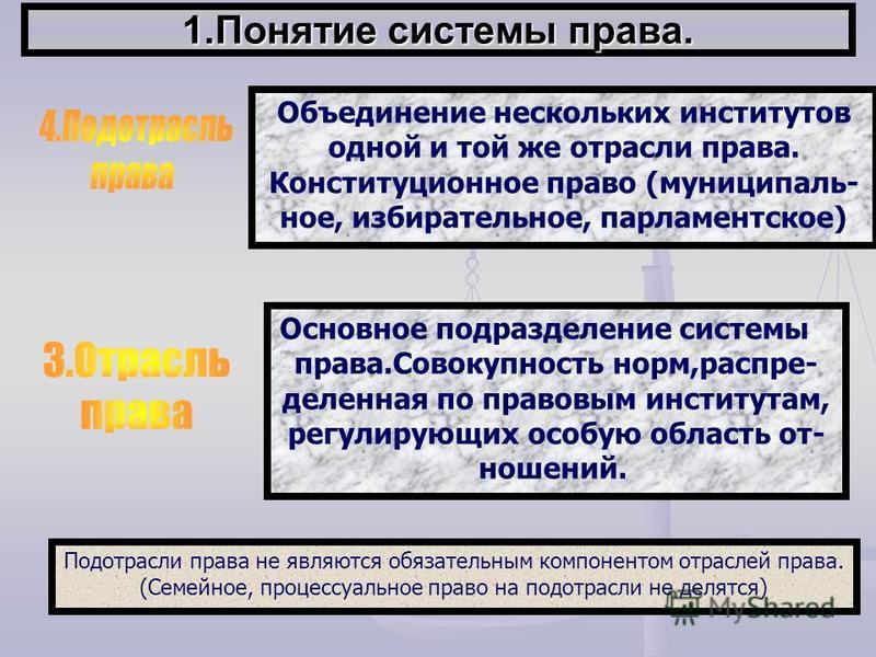 1. Понятие системы права. Объединение нескольких институтов одной и той же отрасли права. Конституционное право (муниципальное, избирательное, парламентское) Подотрасли права не являются обязательным компонентом отраслей права. (Семейное, процессуаль