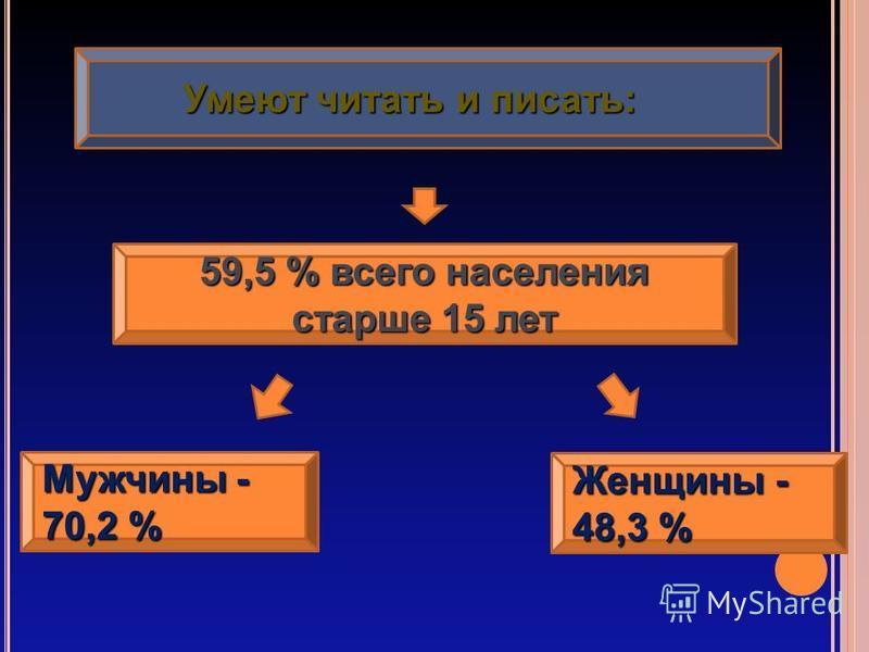 Умеют читать и писать: Умеют читать и писать: 59,5 % всего населения старше 15 лет Mужчина - 70,2 % Женщина - 48,3 %