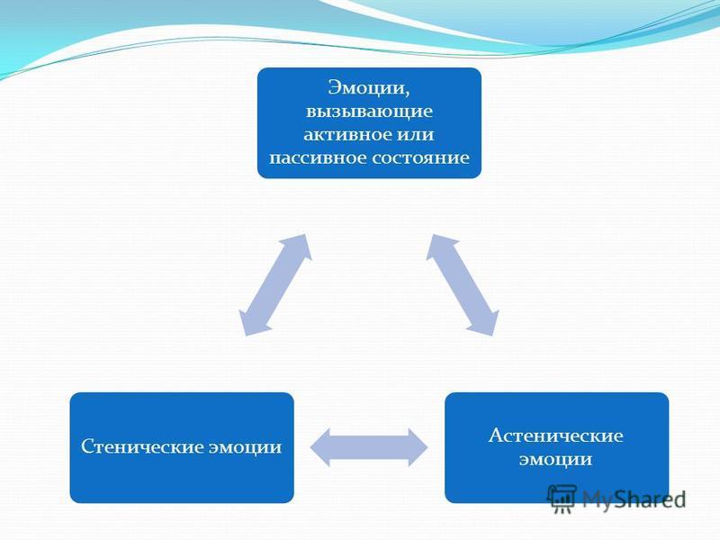 Эмоции, вызывающие активное или пассивное состояние Астенические эмоции Стенические эмоции