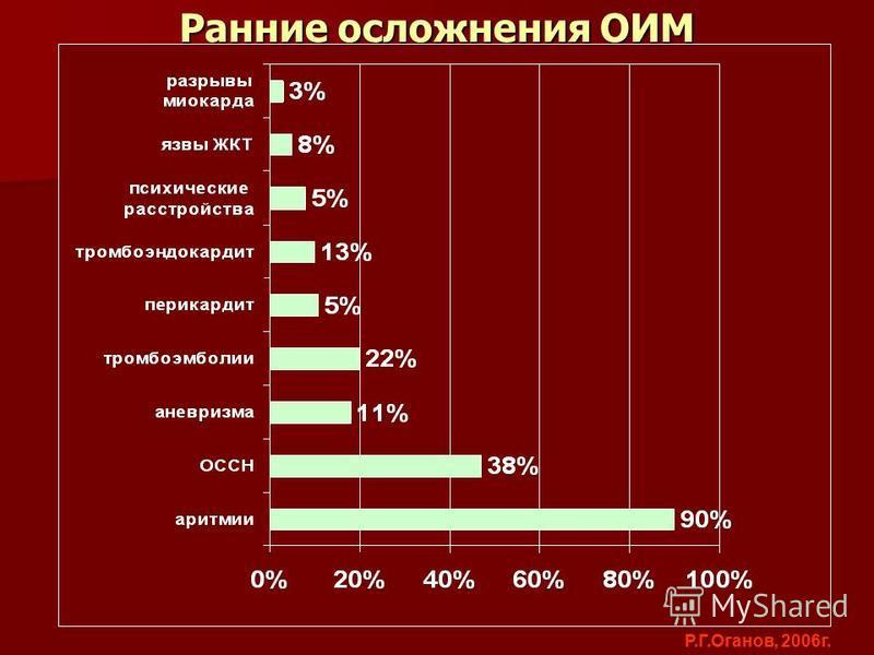 Ранние осложнения ОИМ Р.Г.Оганов, 2006 г.