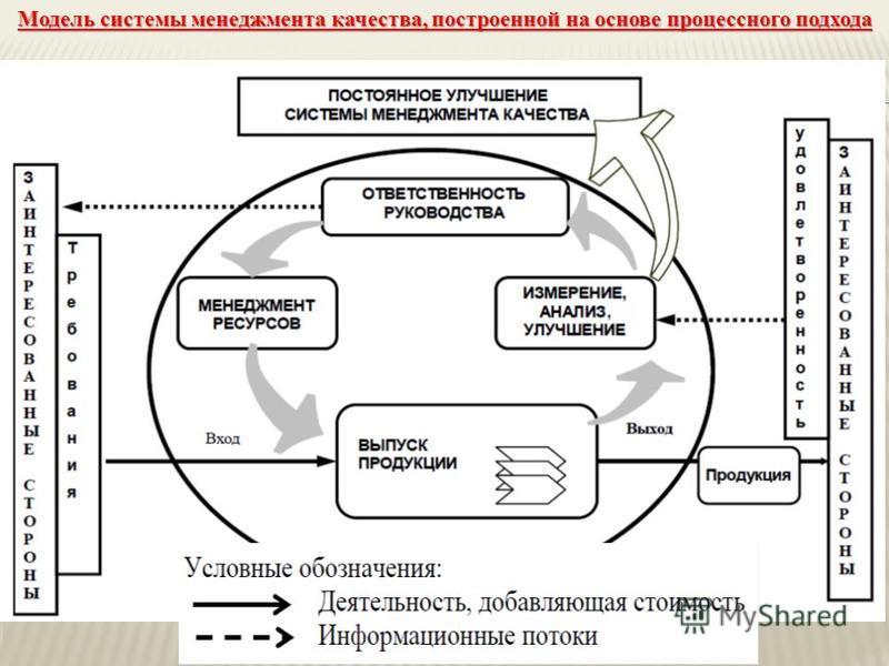 Модель системы менеджмента качества, построенной на основе процессного подхода