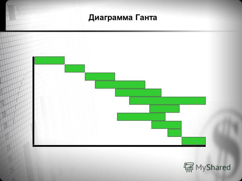 Виды планирования стратегическое планирование проектное планирование оперативное планирование