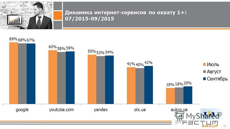 11 Динамика интернет-сервисов по охвату 1+: 07/2015-09/2015